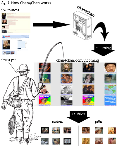 How Chan4Chan works